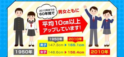 日本人は10cm伸びた